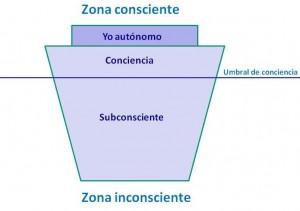 Aprendizaje inconsciente